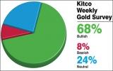 Giá vàng sẽ tăng mạnh?