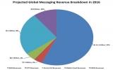Ngành công nghiệp tiền tỷ của ứng dụng nhắn tin miễn phí