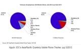 Windows Phone 8 tăng trưởng gần 120% tại Việt Nam