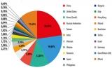 Việt Nam nằm trong top 10 nước phát tán thư rác nhiều nhất thế giới