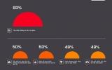 60% người Việt không thích xem những thông tin vô nghĩa trên Facebook