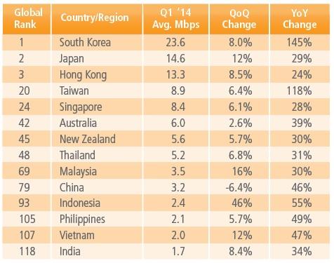 Tổng quan tốc độ kết nối Internet tại khu vực châu Á