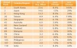 Tốc độ Internet trung bình tại Việt Nam thấp nhất khu vực và châu Á