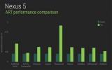 Mẹo nhỏ cải thiện hiệu suất hoạt động trên thiết bị chạy Android