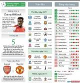 Arsenal-M.U quyết chiến ở vòng 12 Premier League