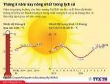 [Infographics] Thế giới trải qua tháng Tám nóng nhất trong lịch sử