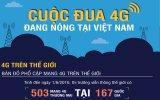 Cuộc đua 4G đang nóng tại Việt Nam