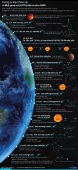Những sự kiện thiên văn quan sát từ Việt Nam năm 2018