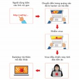 Hàng trăm nghìn máy tính Việt Nam nhiễm virus đào tiền ảo