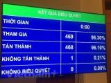 Quốc hội thông qua Luật Tố cáo với hơn 96% đại biểu tán thành