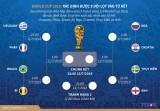 Dự đoán nhanh các cặp đấu của vòng tứ kết World Cup 2018