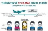 17 ca mắc COVID-19 mới được ghi nhận trong chiều 7/5