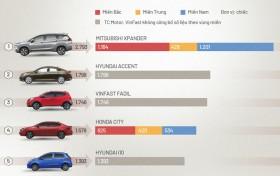 Mitsubishi Xpander - xe người Việt chuộng nhất đầu 2021