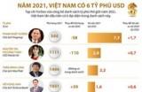 Việt Nam có 6 đại diện trong danh sách tỷ phú thế giới
