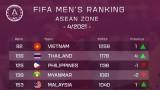国际足联的最新排名:越南国家足球队名列第92位