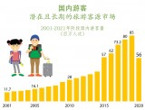 图表新闻:国内游客——潜在且长期的客源市场