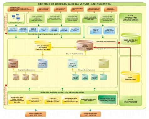 Đẩy mạnh ứng dụng công nghệ thông tin vào quản lý đất đai